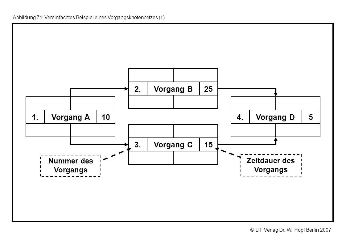 © LIT Verlag Dr. W. Hopf Berlin 2007 Abbildung 74: Vereinfachtes Beispiel eines Vorgangsknotennetzes (1) 10Vorgang A1. 25Vorgang B2. 15Vorgang C3. 5Vo