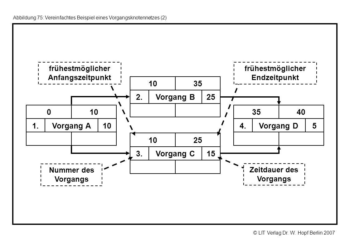 © LIT Verlag Dr. W. Hopf Berlin 2007 Abbildung 75: Vereinfachtes Beispiel eines Vorgangsknotennetzes (2) 10Vorgang A1. 100 25Vorgang B2. 3510 15Vorgan