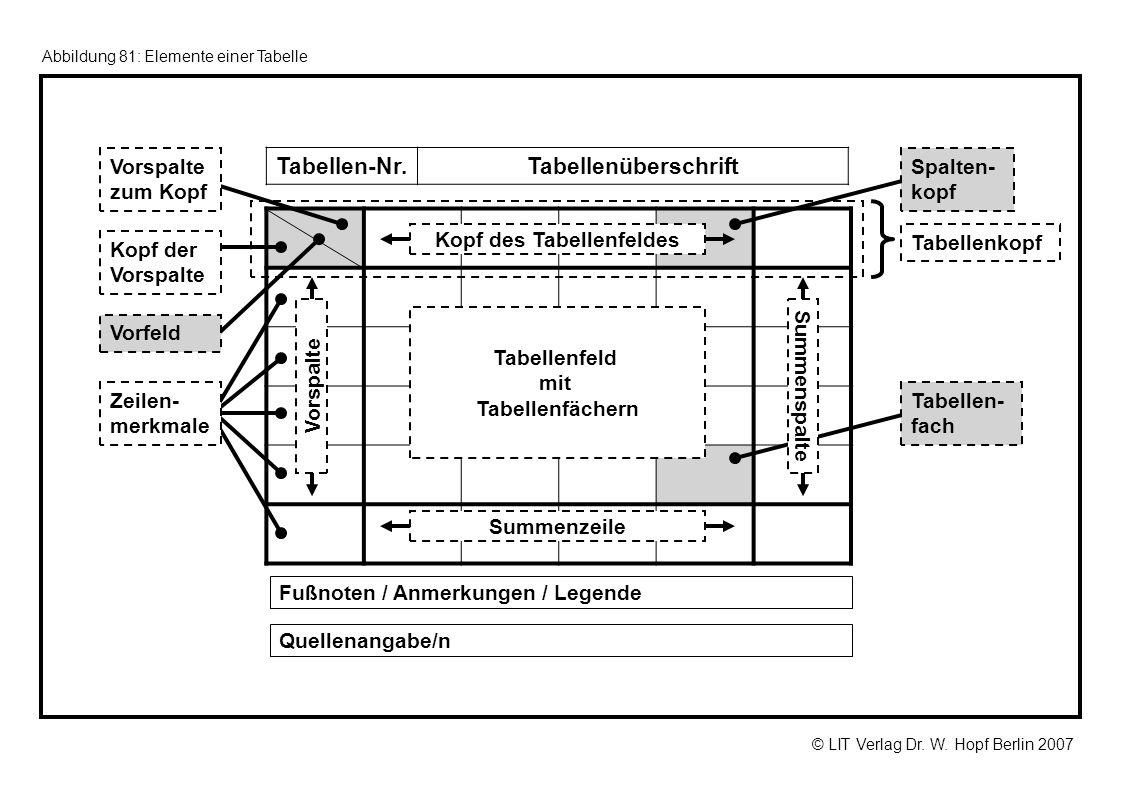 © LIT Verlag Dr. W. Hopf Berlin 2007 Abbildung 81: Elemente einer Tabelle Fußnoten / Anmerkungen / Legende Quellenangabe/n Tabellenkopf Kopf der Vorsp