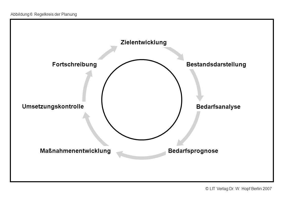 © LIT Verlag Dr. W. Hopf Berlin 2007 Abbildung 6: Regelkreis der Planung Maßnahmenentwicklung FortschreibungBestandsdarstellung Bedarfsanalyse Zielent
