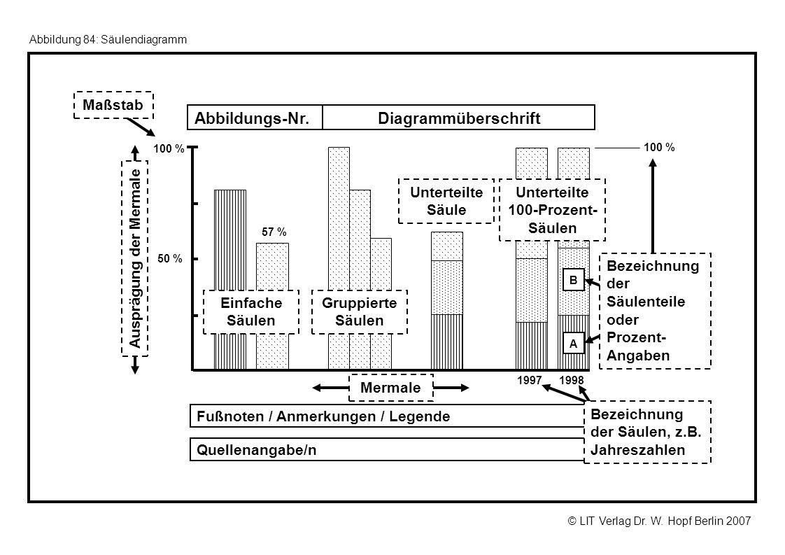 © LIT Verlag Dr. W. Hopf Berlin 2007 Abbildung 84: Säulendiagramm Einfache Säulen Unterteilte Säule Gruppierte Säulen 100 % 1997 50 % 57 % 1998 Fußnot