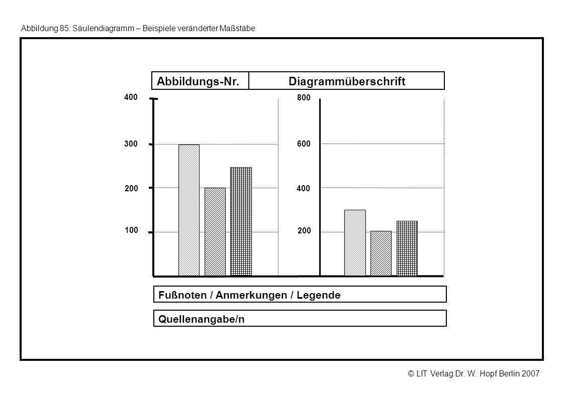 © LIT Verlag Dr. W. Hopf Berlin 2007 Abbildung 85: Säulendiagramm – Beispiele veränderter Maßstäbe DiagrammüberschriftAbbildungs-Nr. 200 100 300 400 2