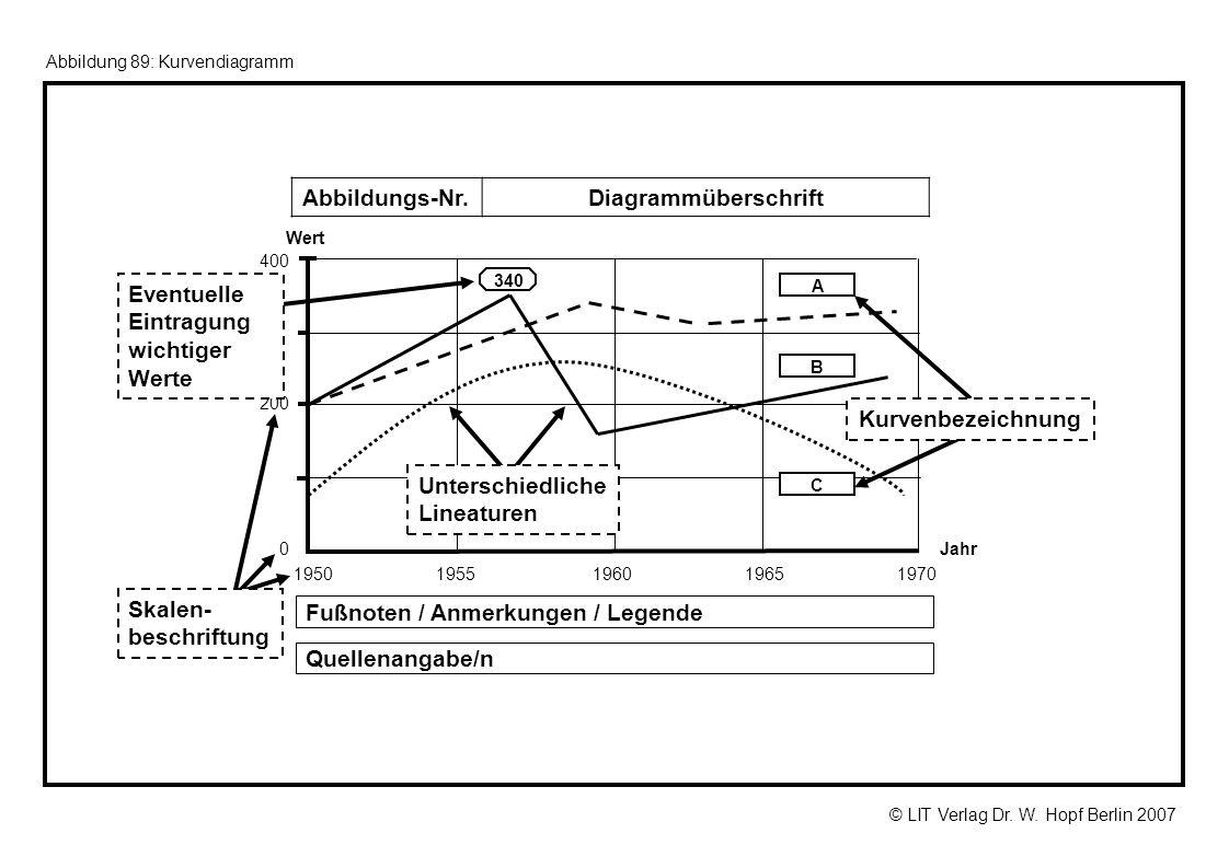 © LIT Verlag Dr. W. Hopf Berlin 2007 Abbildung 89: Kurvendiagramm Wert 400 200 0 340 1950 1955 1960 1965 1970 Jahr Fußnoten / Anmerkungen / Legende Qu