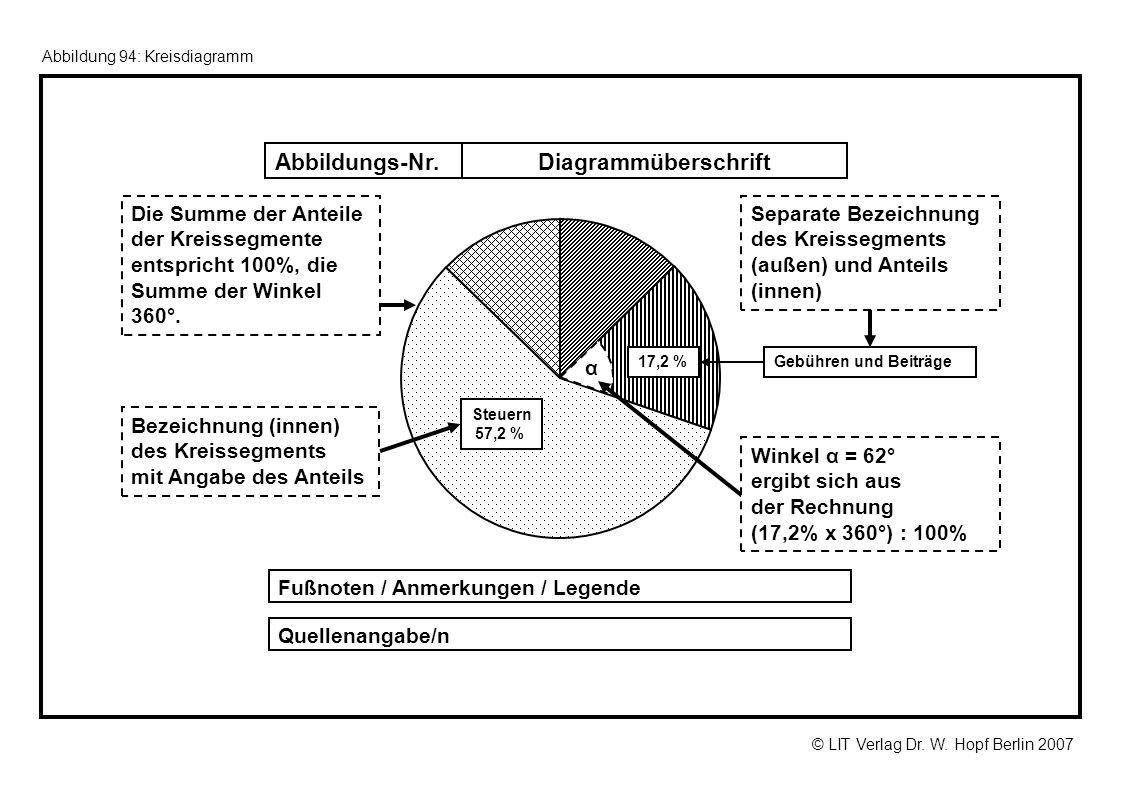 © LIT Verlag Dr. W. Hopf Berlin 2007 Abbildung 94: Kreisdiagramm α Winkel α = 62° ergibt sich aus der Rechnung (17,2% x 360°) : 100% Die Summe der Ant