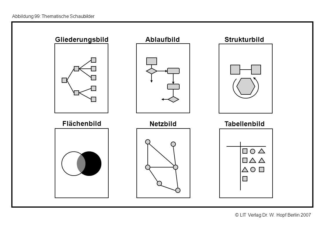 © LIT Verlag Dr. W. Hopf Berlin 2007 Abbildung 99: Thematische Schaubilder GliederungsbildAblaufbildStrukturbild Flächenbild NetzbildTabellenbild