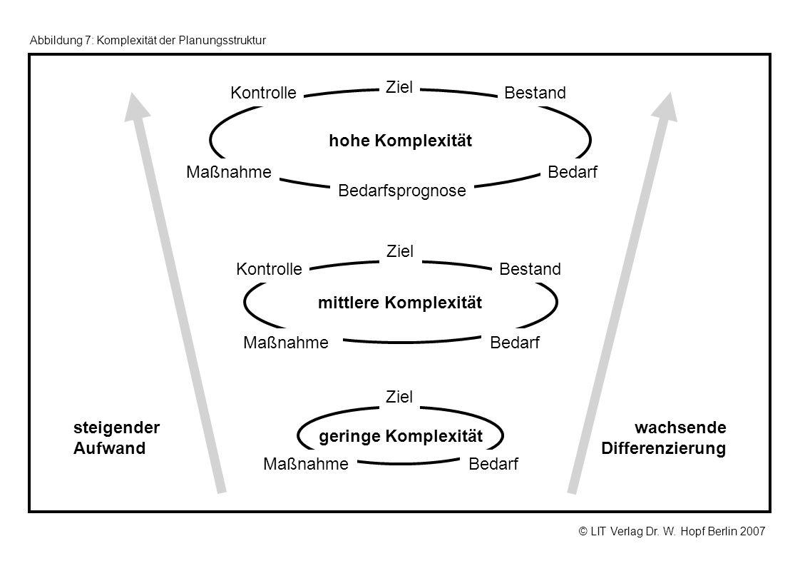 © LIT Verlag Dr. W. Hopf Berlin 2007 Abbildung 7: Komplexität der Planungsstruktur geringe Komplexität mittlere Komplexität hohe Komplexität steigende