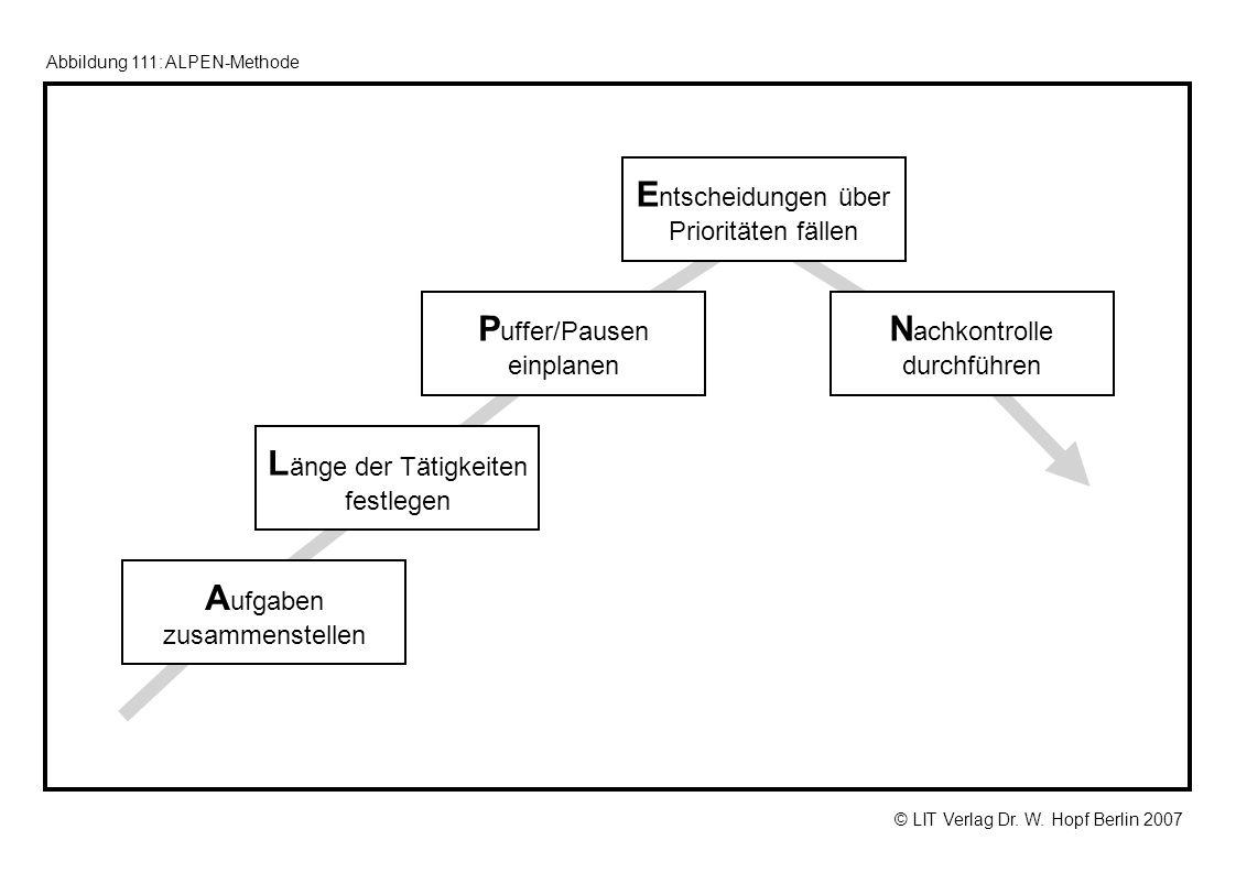 © LIT Verlag Dr. W. Hopf Berlin 2007 Abbildung 111: ALPEN-Methode A ufgaben zusammenstellen L änge der Tätigkeiten festlegen P uffer/Pausen einplanen