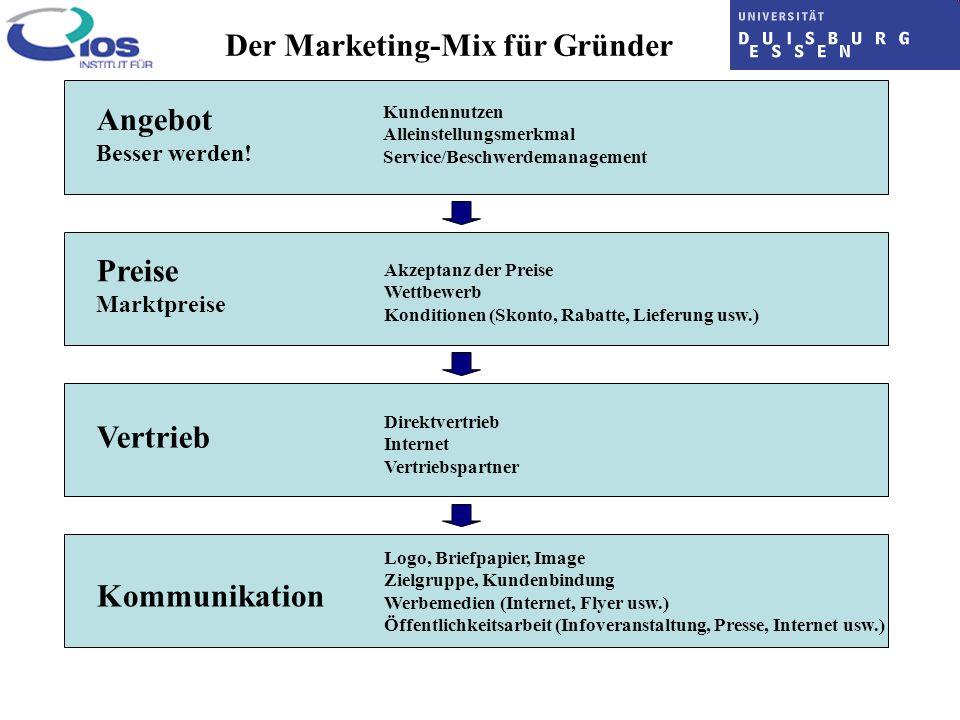 Der Marketing-Mix für Gründer Angebot Besser werden! Preise Marktpreise Vertrieb Kommunikation Kundennutzen Alleinstellungsmerkmal Service/Beschwerdem