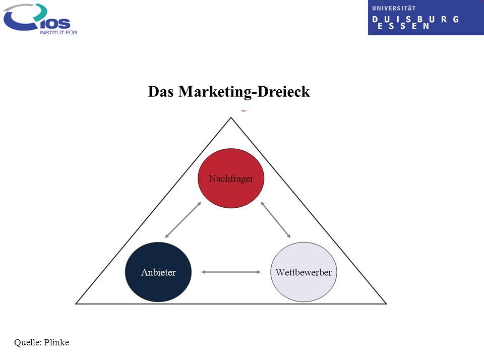 Das Marketing-Dreieck Quelle: Plinke