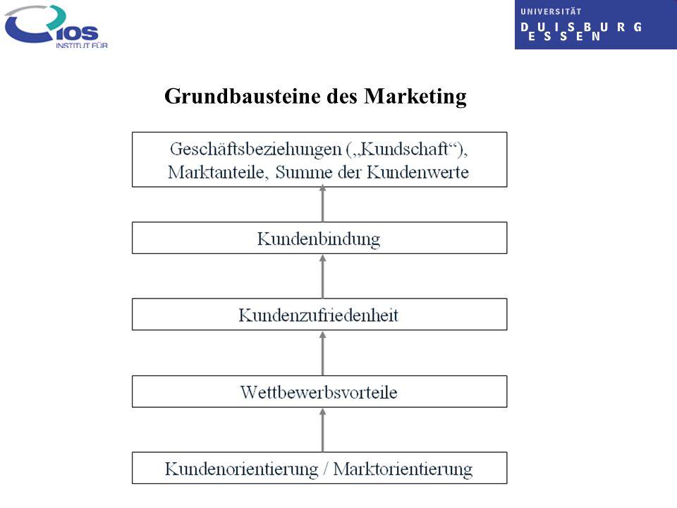 Grundbausteine des Marketing