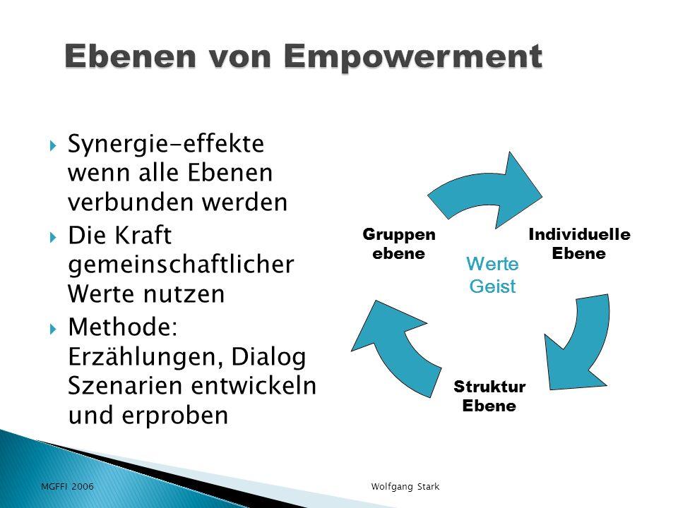 MGFFI 2006Wolfgang Stark Synergie-effekte wenn alle Ebenen verbunden werden Die Kraft gemeinschaftlicher Werte nutzen Methode: Erzählungen, Dialog Szenarien entwickeln und erproben Individuelle Ebene Struktur Ebene Gruppen ebene Werte Geist