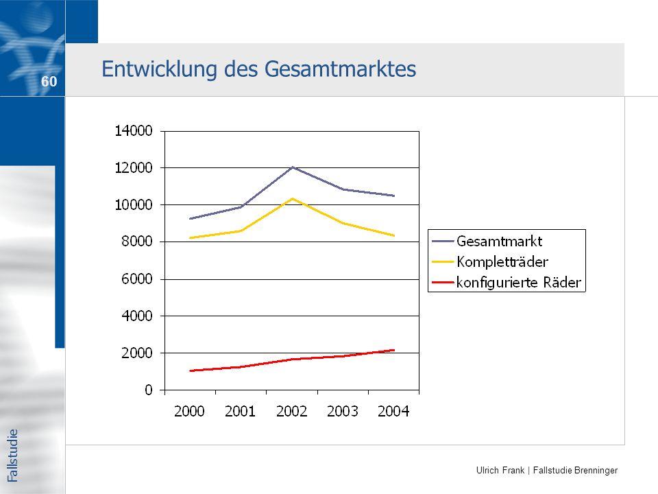 Ulrich Frank | Fallstudie Brenninger Entwicklung des Gesamtmarktes Fallstudie 60