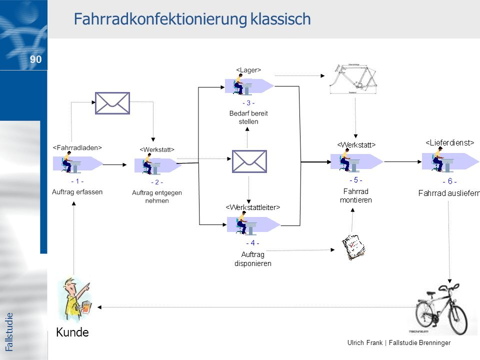 Ulrich Frank | Fallstudie Brenninger Fahrradkonfektionierung klassisch Kunde Fallstudie 90