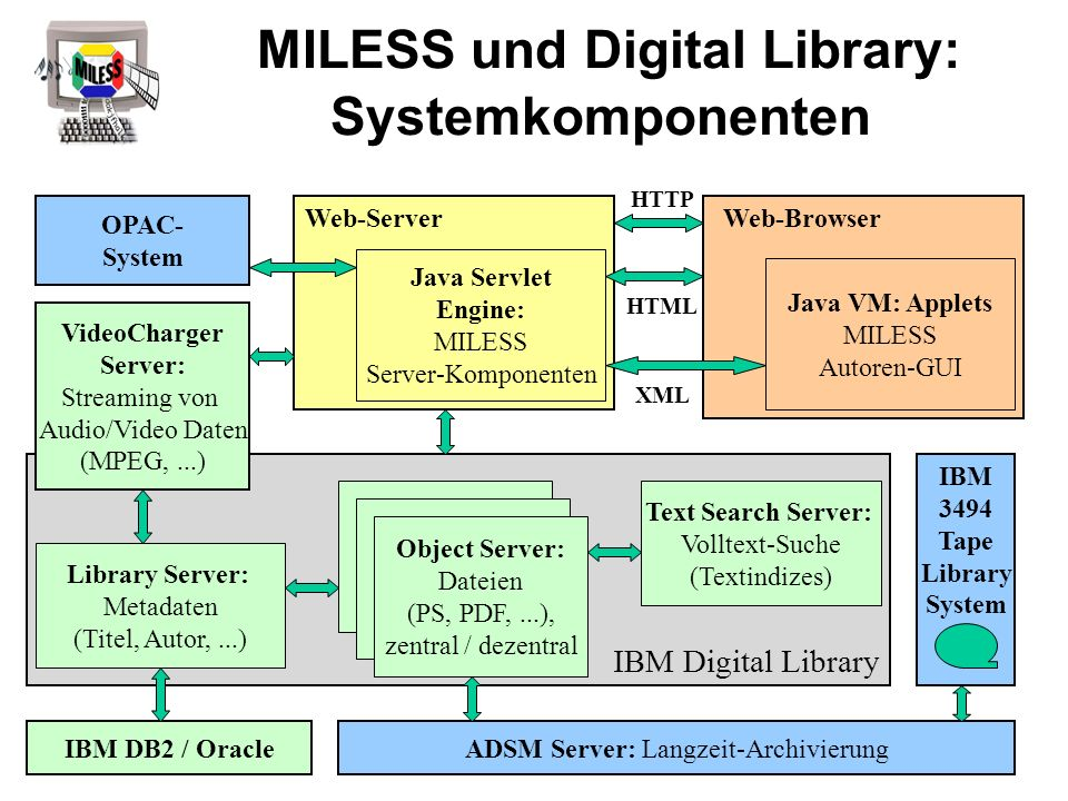 MILESS und Digital Library: Systemkomponenten IBM Digital Library Library Server: Metadaten (Titel, Autor,...) VideoCharger Server: Streaming von Audio/Video Daten (MPEG,...) Text Search Server: Volltext-Suche (Textindizes) ADSM Server: Langzeit-Archivierung Object Server: Dateien (PS, PDF,...), zentral / dezentral Web-Server Java Servlet Engine: MILESS Server-Komponenten Web-Browser Java VM: Applets MILESS Autoren-GUI IBM 3494 Tape Library System OPAC- System HTTP IBM DB2 / Oracle HTML XML