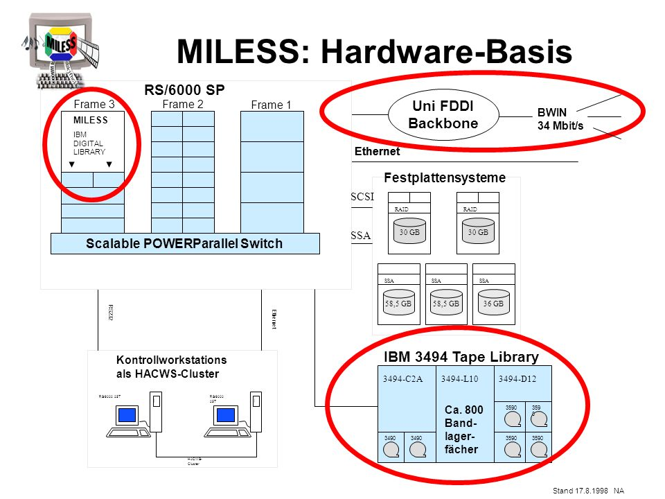 MILESS: Hardware-Basis Stand 17.8.1998 NA RS/6000 SP Ethernet RS/6000 25T Kontrollworkstations als HACWS-Cluster RS232 HACWS- Cluster Ethernet Uni FDDI Backbone RS/6000 25T Scalable POWERParallel Switch 30 GB RAID 30 GB RAID 58,5 GB SSA 36 GB SSA Festplattensysteme SCSI SSA IBM 3494 Tape Library 3494-C2A3494-L103494-D12 Frame 3Frame 2Frame 1 3490 3590 Ca.