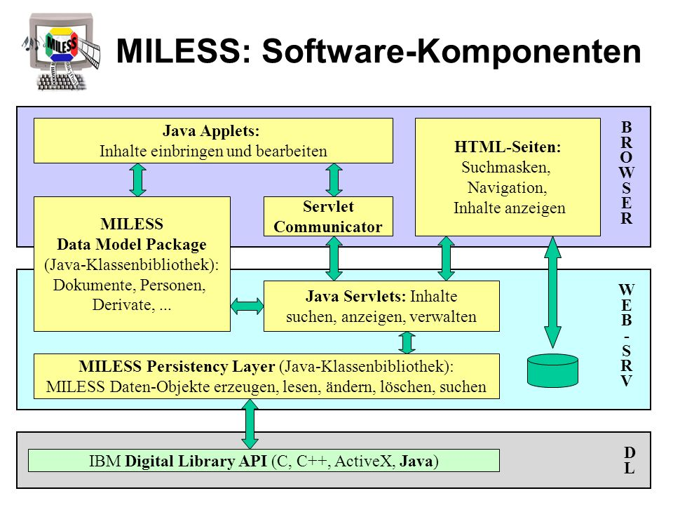 MILESS Persistency Layer (Java-Klassenbibliothek): MILESS Daten-Objekte erzeugen, lesen, ändern, löschen, suchen IBM Digital Library API (C, C++, Acti
