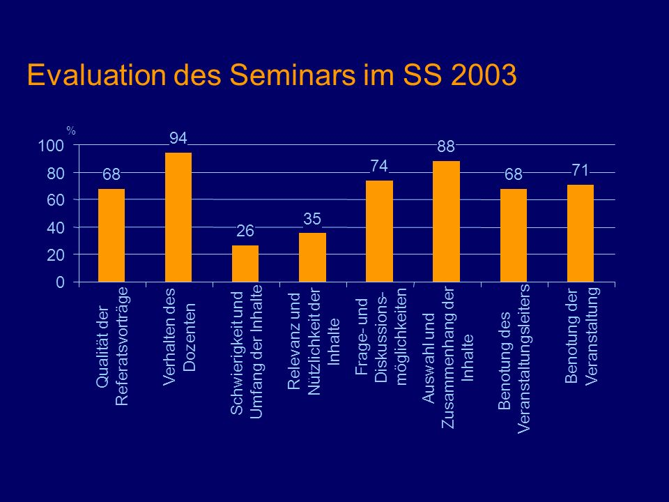 Evaluation des Seminars im SS 2003 68 94 26 35 74 88 68 71 0 20 40 60 80 100 Qualität der Referatsvorträge Verhalten des Dozenten Schwierigkeit und Um