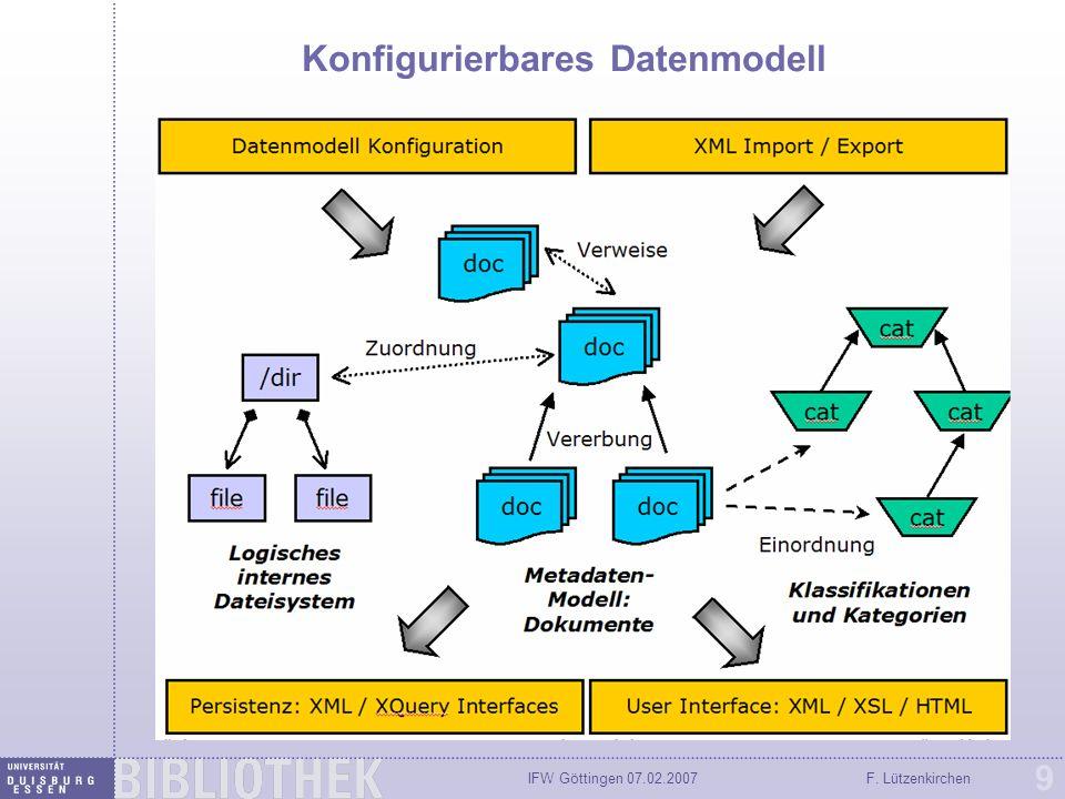 IFW Göttingen 07.02.2007F. Lützenkirchen 9 Konfigurierbares Datenmodell