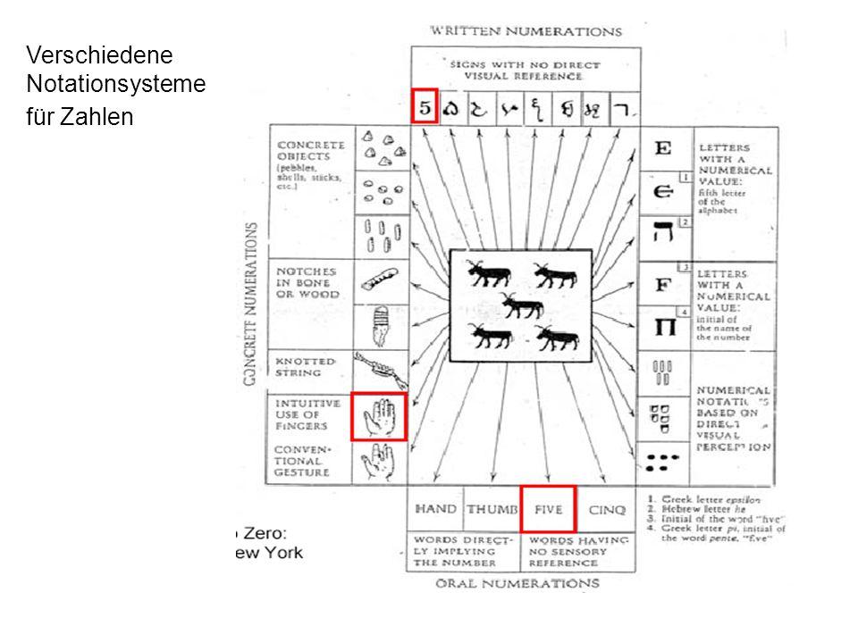 Anatomisch-funktionales Modell der Zahlenverarbeitung von Dehaene & Cohen (1995)