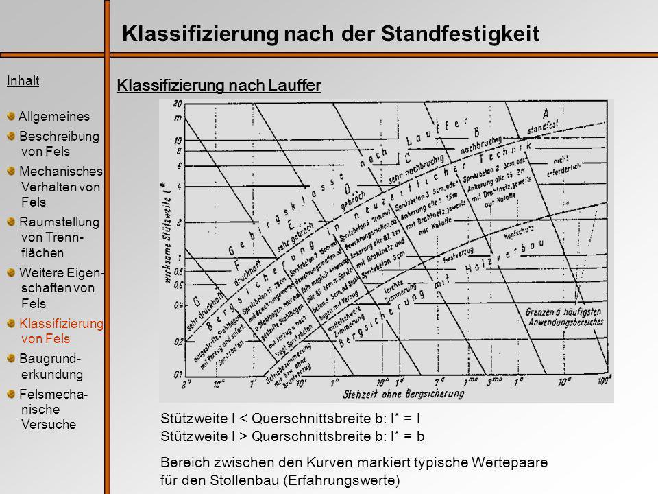 Inhalt Allgemeines Beschreibung von Fels Mechanisches Verhalten von Fels Raumstellung von Trenn- flächen Weitere Eigen- schaften von Fels Klassifizierung von Fels Baugrund- erkundung Felsmecha- nische Versuche Klassifizierung nach der Standfestigkeit Klassifizierung nach Lauffer Stützweite l < Querschnittsbreite b: l* = l Stützweite l > Querschnittsbreite b: l* = b Bereich zwischen den Kurven markiert typische Wertepaare für den Stollenbau (Erfahrungswerte)