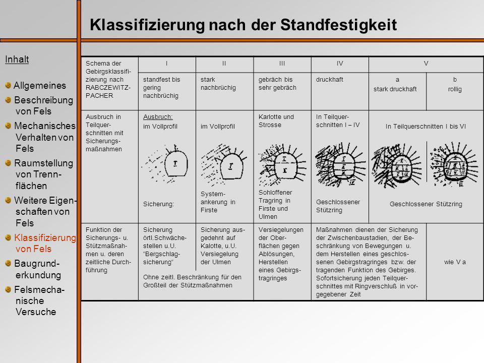 Schema der Gebirgsklassifi- zierung nach RABCZEWITZ- PACHER IIIIIIIVV standfest bis gering nachbrüchig stark nachbrüchig gebräch bis sehr gebräch druckhafta stark druckhaft b rollig Ausbruch in Teilquer- schnitten mit Sicherungs- maßnahmen Ausbruch: im Vollprofil Sicherung: im Vollprofil System- ankerung in Firste Karlotte und Strosse Sohloffener Tragring in Firste und Ulmen In Teilquer- schnitten I – IV Geschlossener Stützring In Teilquerschnitten I bis VI Geschlossener Stützring Funktion der Sicherungs- u.