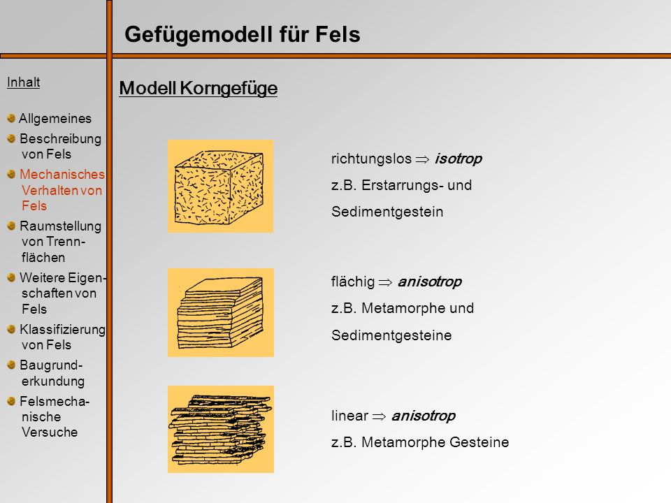 Gefügemodell für Fels Inhalt Allgemeines Beschreibung von Fels Mechanisches Verhalten von Fels Raumstellung von Trenn- flächen Weitere Eigen- schaften