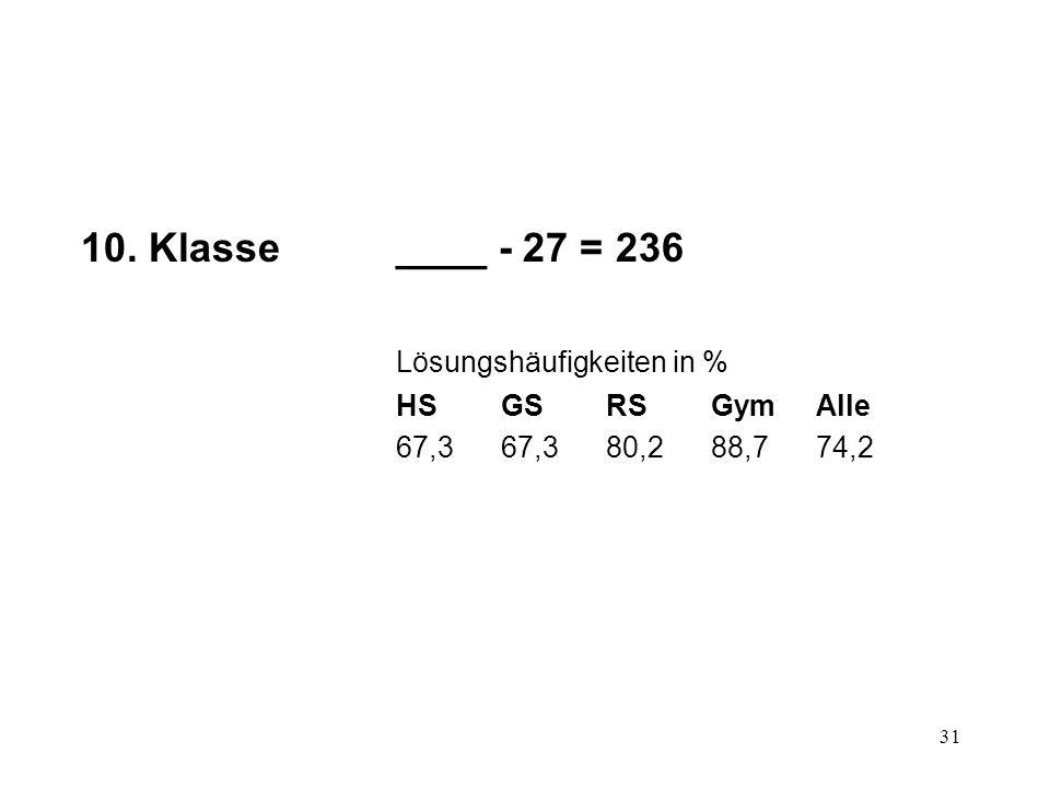 31 10. Klasse____ - 27 = 236 Lösungshäufigkeiten in % HSGSRSGymAlle 67,367,380,288,774,2