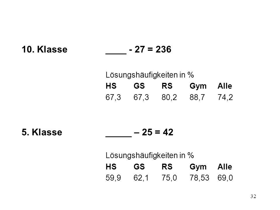 32 10. Klasse____ - 27 = 236 Lösungshäufigkeiten in % HSGSRSGymAlle 67,367,380,288,774,2 5. Klasse_____ – 25 = 42 Lösungshäufigkeiten in % HSGSRSGym A