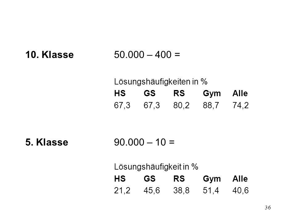 36 10. Klasse50.000 – 400 = Lösungshäufigkeiten in % HSGSRSGymAlle 67,367,380,288,774,2 5. Klasse 90.000 – 10 = Lösungshäufigkeit in % HSGSRSGymAlle 2