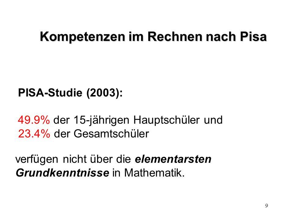 9 Kompetenzen im Rechnen nach Pisa PISA-Studie (2003): 49.9% der 15-jährigen Hauptschüler und 23.4% der Gesamtschüler verfügen nicht über die elementarsten Grundkenntnisse in Mathematik.