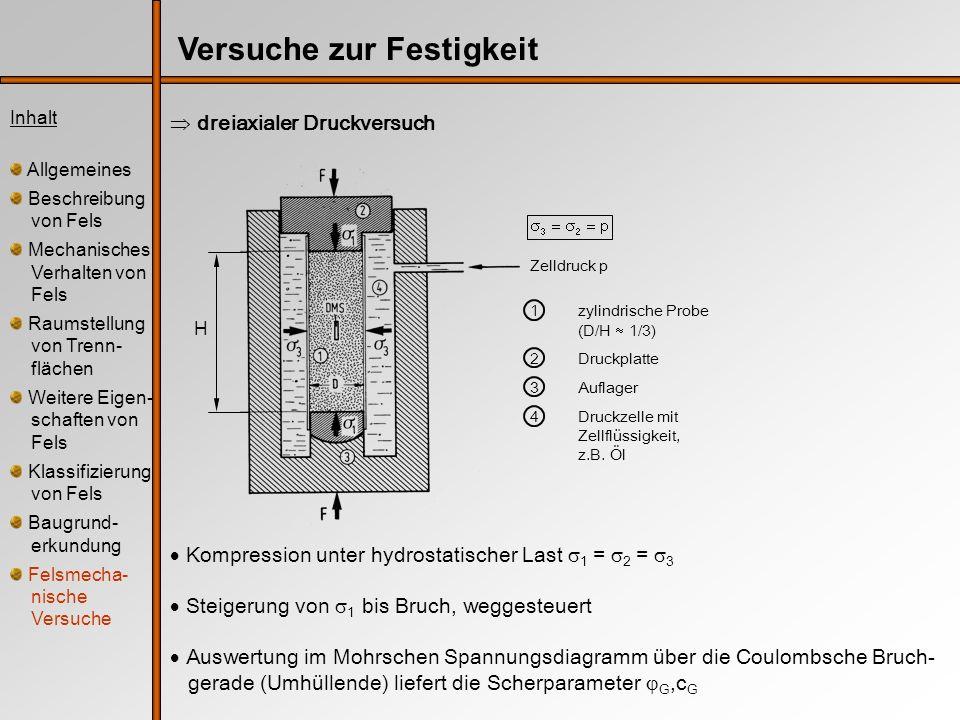 Inhalt Allgemeines Beschreibung von Fels Mechanisches Verhalten von Fels Raumstellung von Trenn- flächen Weitere Eigen- schaften von Fels Klassifizierung von Fels Baugrund- erkundung Felsmecha- nische Versuche Versuche zur Festigkeit dreiaxialer Druckversuch Kompression unter hydrostatischer Last 1 = 2 = 3 Steigerung von 1 bis Bruch, weggesteuert Auswertung im Mohrschen Spannungsdiagramm über die Coulombsche Bruch- gerade (Umhüllende) liefert die Scherparameter G,c G H Zelldruck p 1zylindrische Probe (D/H 1/3) 2Druckplatte 3Auflager 4Druckzelle mit Zellflüssigkeit, z.B.