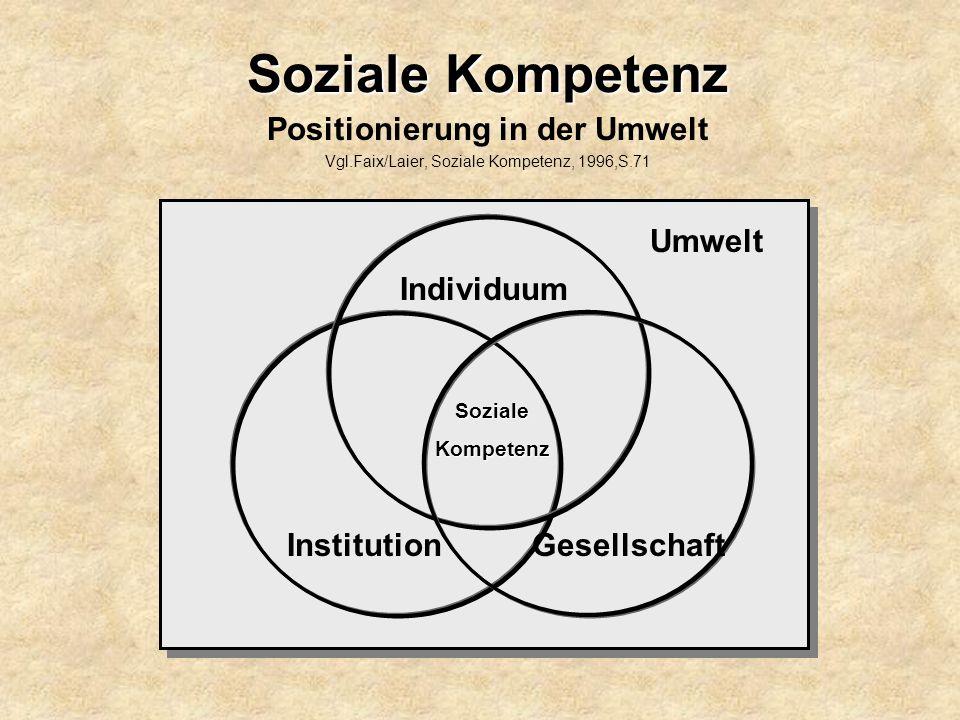Soziale Kompetenz Positionierung in der Umwelt Vgl.Faix/Laier, Soziale Kompetenz, 1996,S.71 Umwelt Individuum Institution SozialeKompetenz Gesellschaf