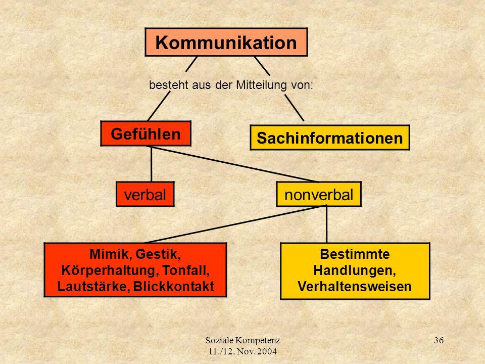 Soziale Kompetenz 11./12. Nov. 2004 36 besteht aus der Mitteilung von: Kommunikation Gefühlen Sachinformationen verbalnonverbal Mimik, Gestik, Körperh
