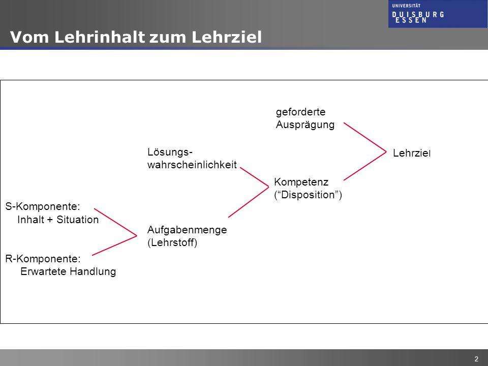 J. Fleischer 2 Vom Lehrinhalt zum Lehrziel S-Komponente: Inhalt + Situation R-Komponente: Erwartete Handlung Aufgabenmenge (Lehrstoff) Lösungs- wahrsc