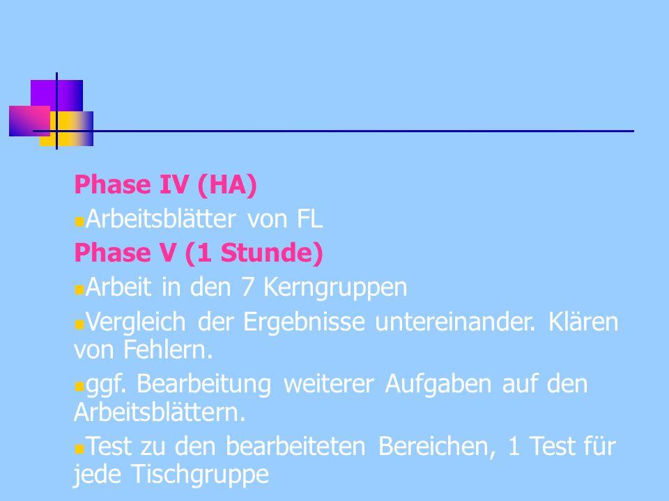 Phase IV (HA) Arbeitsblätter von FL Phase V (1 Stunde) Arbeit in den 7 Kerngruppen Vergleich der Ergebnisse untereinander. Klären von Fehlern. ggf. Be