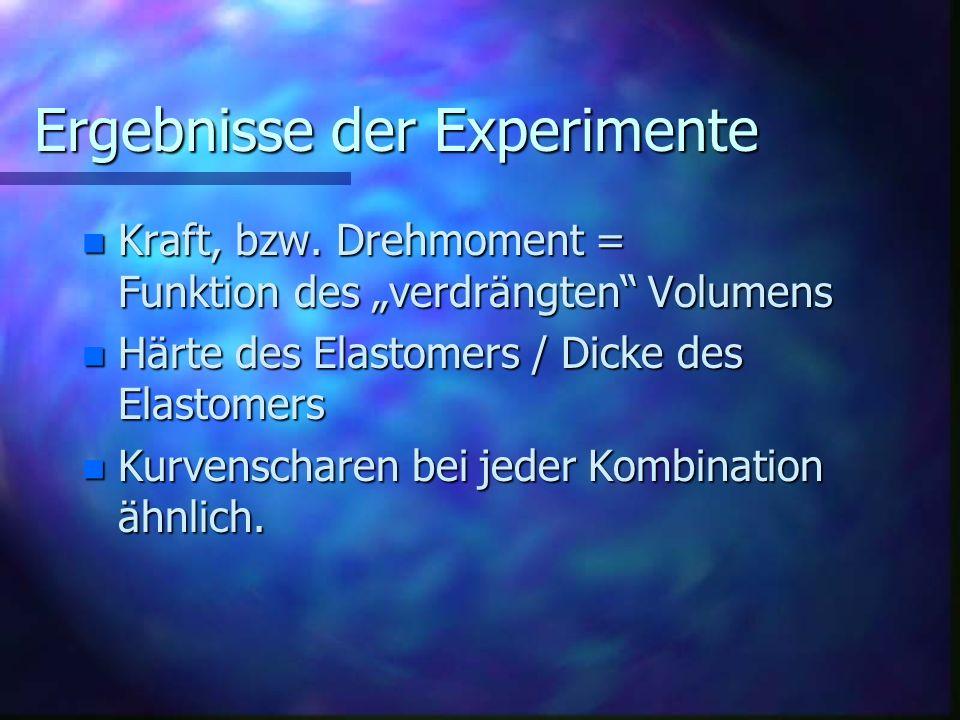 Ergebnisse der Experimente n Kraft, bzw. Drehmoment = Funktion des verdrängten Volumens n Härte des Elastomers / Dicke des Elastomers n Kurvenscharen
