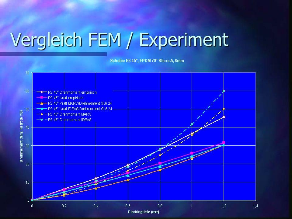 Vergleich FEM / Experiment