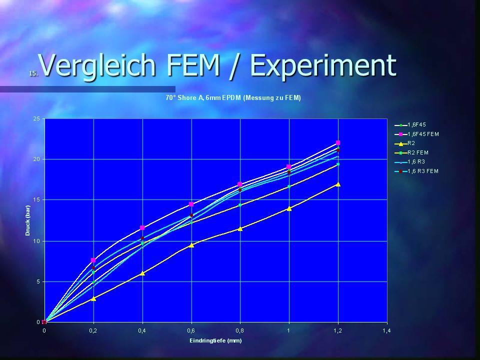 15. Vergleich FEM / Experiment