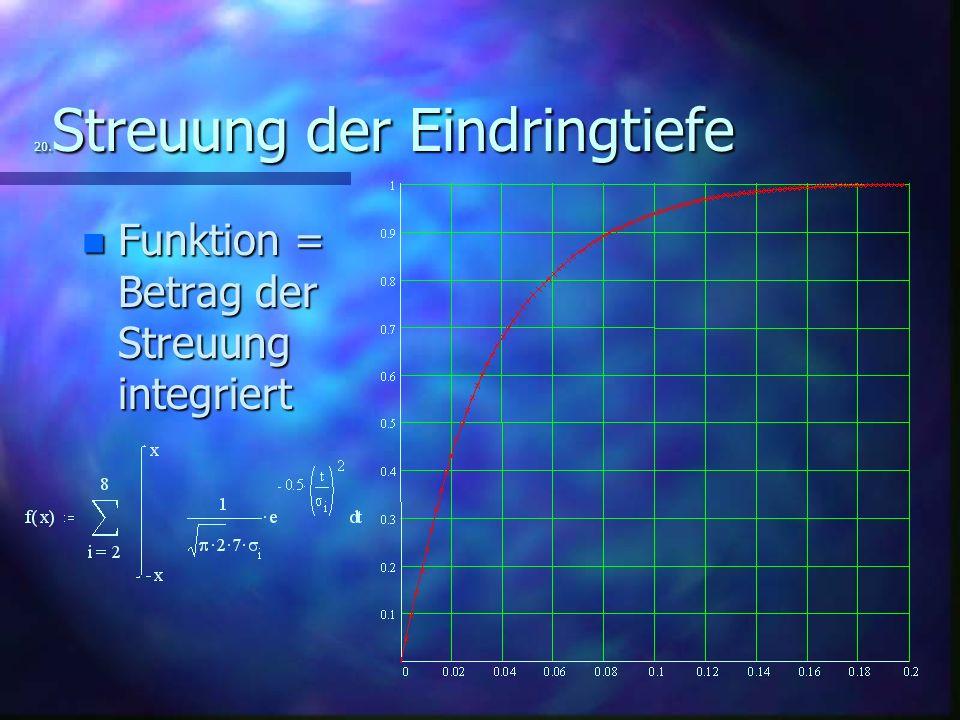 20. Streuung der Eindringtiefe n Funktion = Betrag der Streuung integriert