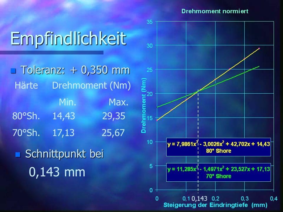 Empfindlichkeit n Toleranz: + 0,350 mm Härte Drehmoment (Nm) Min. Max. 80°Sh. 14,43 29,35 70°Sh. 17,13 25,67 n Schnittpunkt bei 0,143 0,143 mm