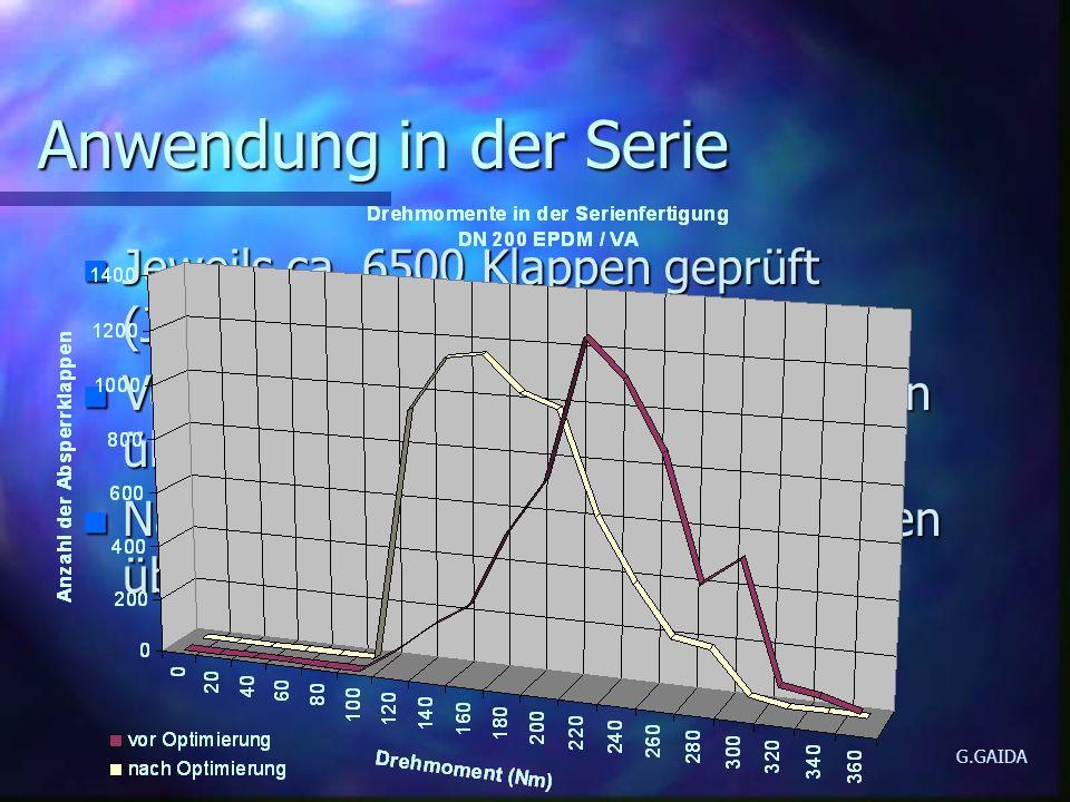Anwendung in der Serie n Jeweils ca. 6500 Klappen geprüft (Jahresproduktion) n Vor der Optimierung 20% der Klappen über dem zulässigen Wert n Nach der
