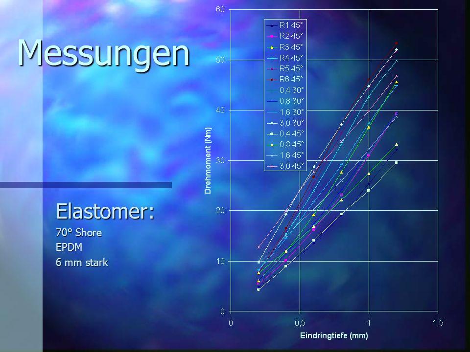 Messungen Elastomer: 70° Shore EPDM 6 mm stark