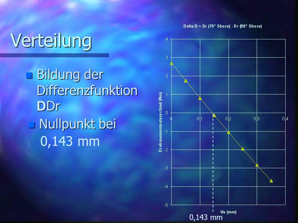 Verteilung Bildung der Differenzfunktion D Dr Bildung der Differenzfunktion D Dr n Nullpunkt bei 0,143 mm