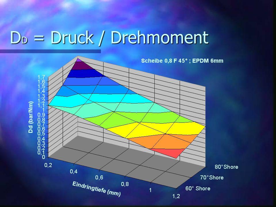 D D = Druck / Drehmoment
