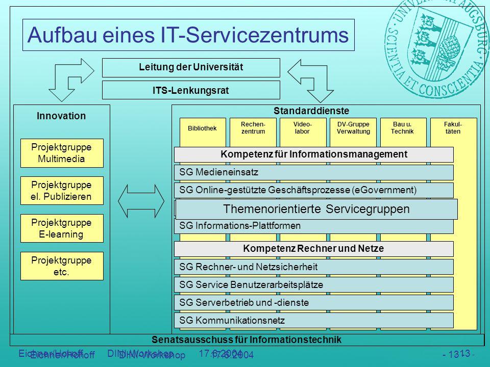 Aufbau eines IT-Servicezentrums - 13 - Eichner/Hohoff DINI-Workshop 17.6.2004 - 13 - DV-Gruppe Verwaltung Video- labor Bibliothek Rechen- zentrum Bau