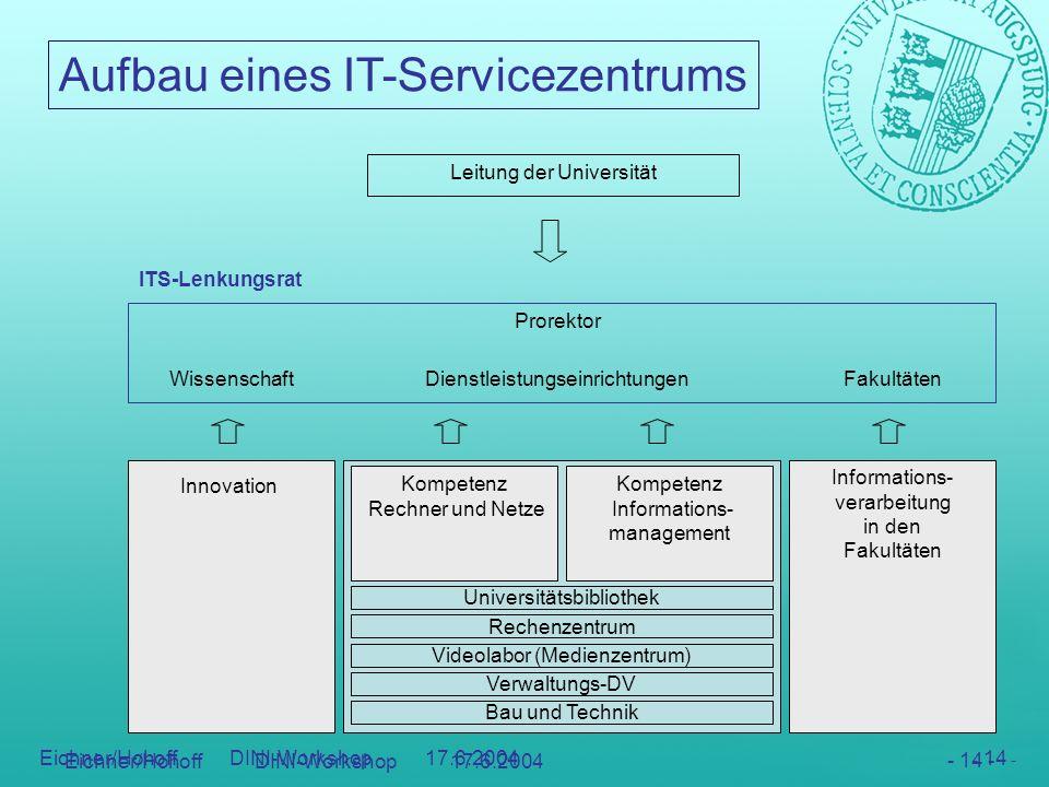 Aufbau eines IT-Servicezentrums - 14 - Eichner/Hohoff DINI-Workshop 17.6.2004 - 14 - Videolabor (Medienzentrum) Rechenzentrum Universitätsbibliothek K