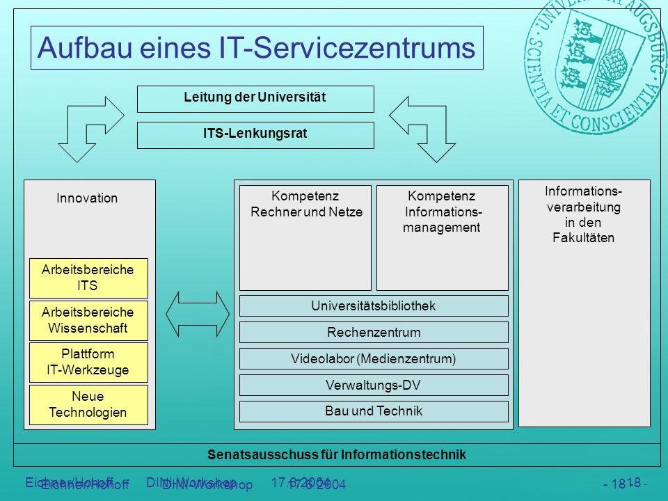 Aufbau eines IT-Servicezentrums - 18 - Eichner/Hohoff DINI-Workshop 17.6.2004 - 18 - Arbeitsbereiche ITS Arbeitsbereiche Wissenschaft Plattform IT-Wer
