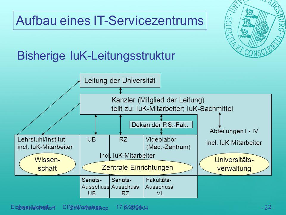Aufbau eines IT-Servicezentrums - 13 - Eichner/Hohoff DINI-Workshop 17.6.2004 - 13 - DV-Gruppe Verwaltung Video- labor Bibliothek Rechen- zentrum Bau u.