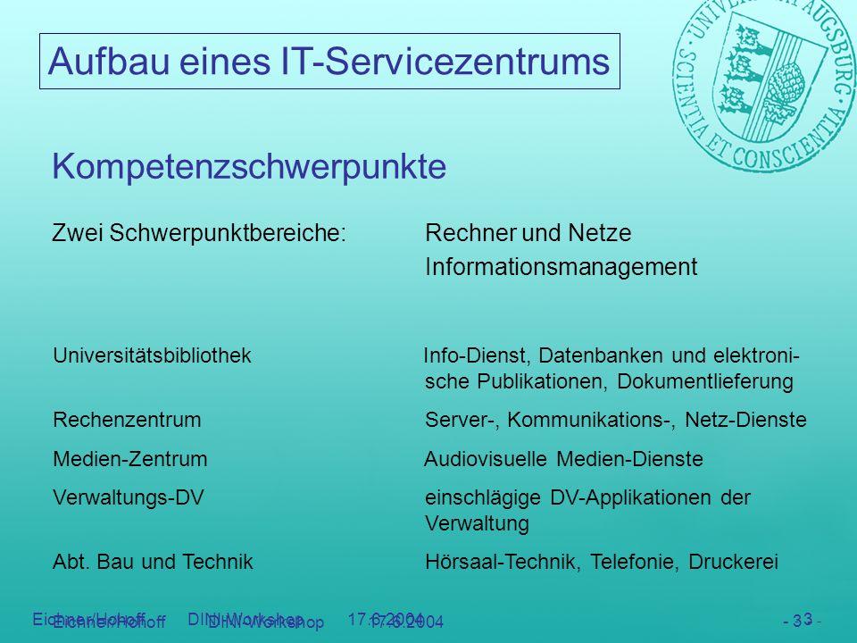 Aufbau eines IT-Servicezentrums - 3 - Eichner/Hohoff DINI-Workshop 17.6.2004 - 3 - Kompetenzschwerpunkte Zwei Schwerpunktbereiche:Rechner und Netze In