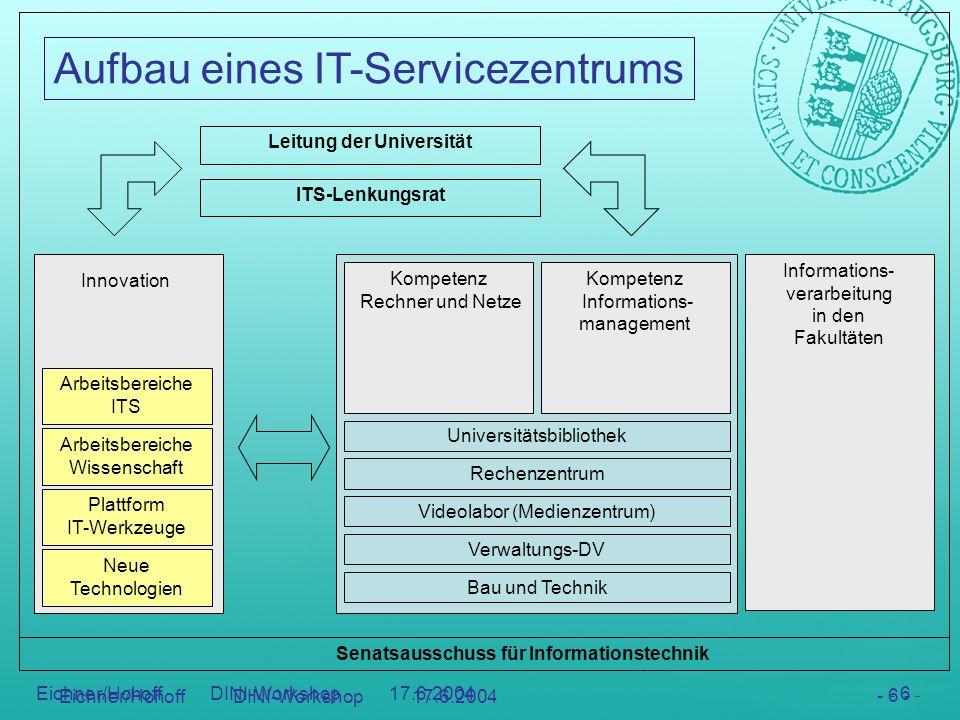 Aufbau eines IT-Servicezentrums - 7 - Eichner/Hohoff DINI-Workshop 17.6.2004 - 7 - Die fünf Infrastruktureinrichtungen bleiben erhalten kooperieren passen ihre Servicestrukturen an bringen ihre Ressourcen ein Der Lenkungsrat verwaltet die Ressourcen strukturiert die Dienstleistung (Servicegruppen) kümmert sich um Innovation (Projektgruppen)